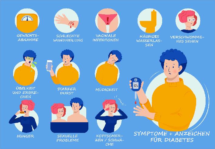 Symptome für Diabetes