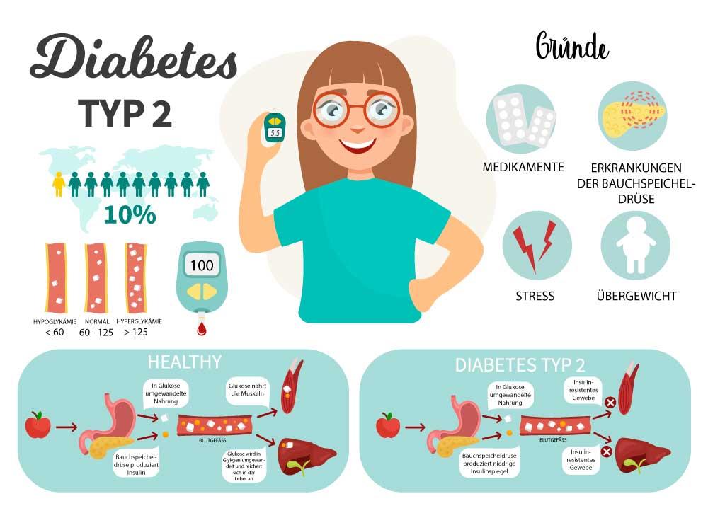 Gründe für Diabetes Typ 2